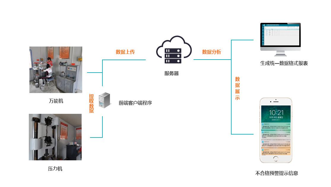 试验室试验数据管理系统结构图